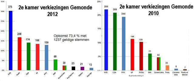 2e kamerverkiezingen 2010 2012 a